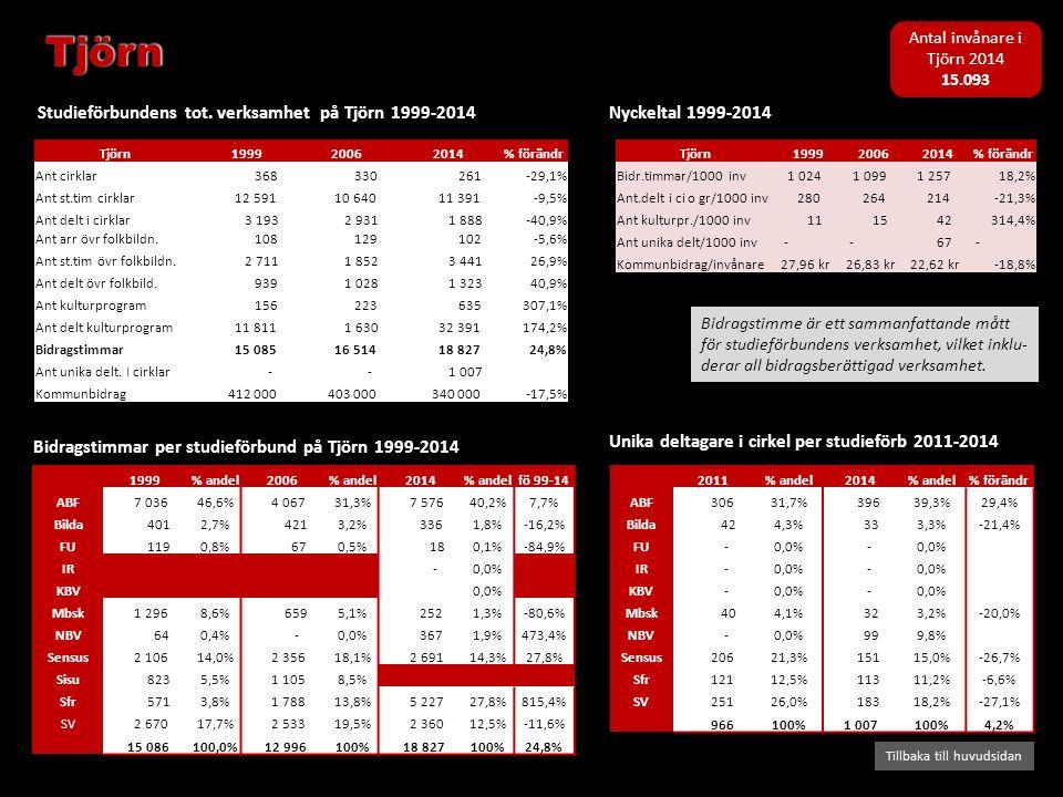 Bidragstimmar per studieförbund på Tjörn 1999-2014 Studieförbundens tot. verksamhet på Tjörn 1999-2014 Tillbaka till huvudsidan Nyckeltal 1999-2014 Bi