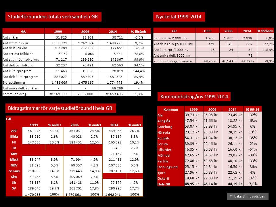 Studieförbundens totala verksamhet i GR Bidragstimmar för varje studieförbund i hela GR Tillbaka till huvudsidan Kommunbidrag/inv 1999-2014 Nyckeltal