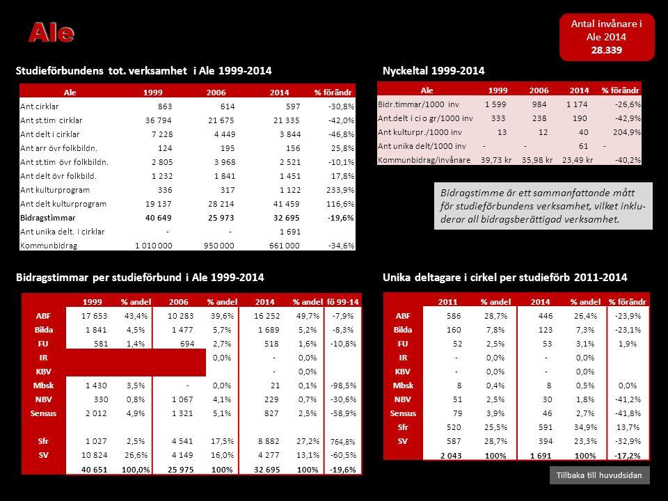 Bidragstimmar per studieförbund i Ale 1999-2014 Studieförbundens tot. verksamhet i Ale 1999-2014 Tillbaka till huvudsidan Nyckeltal 1999-2014 Bidragst