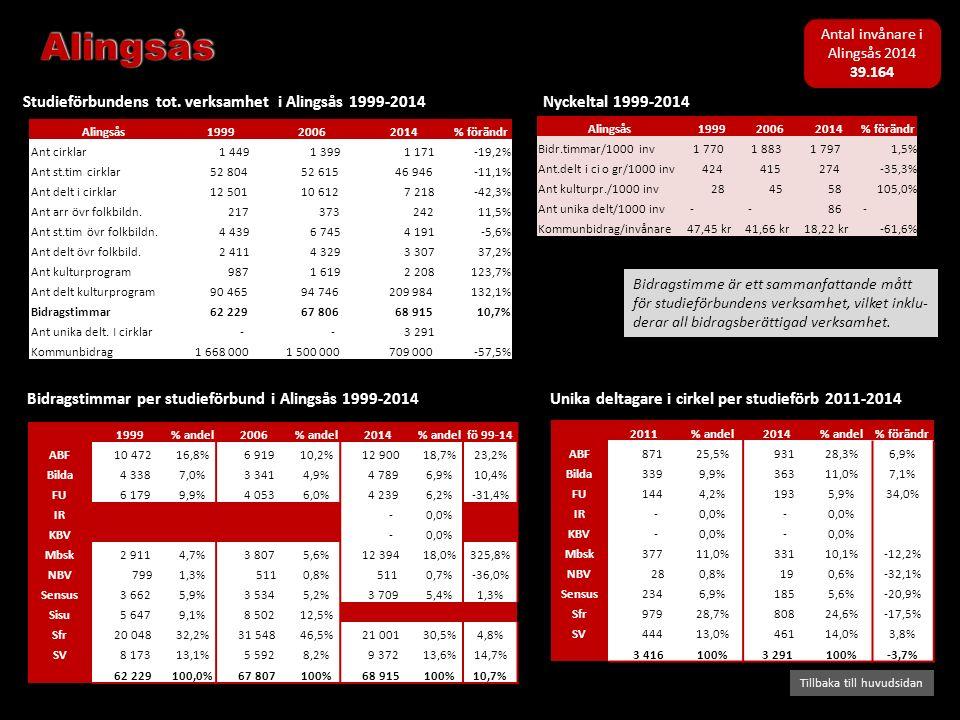 Bidragstimmar per studieförbund i Alingsås 1999-2014 Studieförbundens tot. verksamhet i Alingsås 1999-2014 Tillbaka till huvudsidan Nyckeltal 1999-201