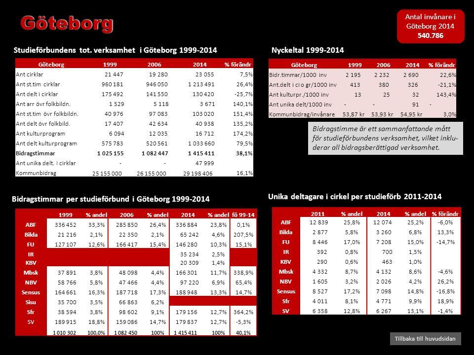 Bidragstimmar per studieförbund i Göteborg 1999-2014 Studieförbundens tot. verksamhet i Göteborg 1999-2014 Tillbaka till huvudsidan Nyckeltal 1999-201