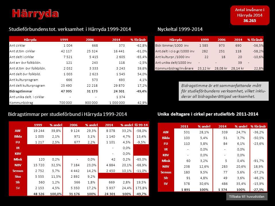 Bidragstimmar per studieförbund i Härryda 1999-2014 Studieförbundens tot. verksamhet i Härryda 1999-2014 Tillbaka till huvudsidan Nyckeltal 1999-2014