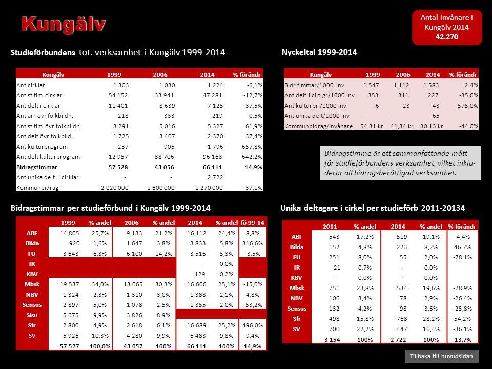 Bidragstimmar per studieförbund i Kungälv 1999-2014 Studieförbundens tot. verksamhet i Kungälv 1999-2014 Tillbaka till huvudsidan Nyckeltal 1999-2014