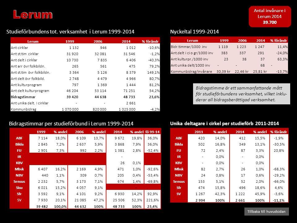 Bidragstimmar per studieförbund i Lerum 1999-2014 Studieförbundens tot. verksamhet i Lerum 1999-2014 Tillbaka till huvudsidan Nyckeltal 1999-2014 Bidr