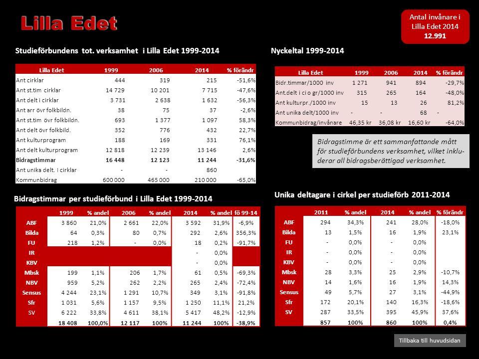 Bidragstimmar per studieförbund i Lilla Edet 1999-2014 Studieförbundens tot. verksamhet i Lilla Edet 1999-2014 Tillbaka till huvudsidan Nyckeltal 1999