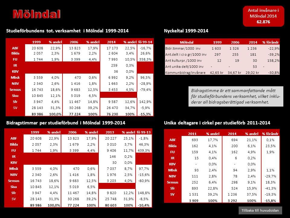 Bidragstimmar per studieförbund i Mölndal 1999-2014 Studieförbundens tot. verksamhet i Mölndal 1999-2014 Tillbaka till huvudsidan Nyckeltal 1999-2014