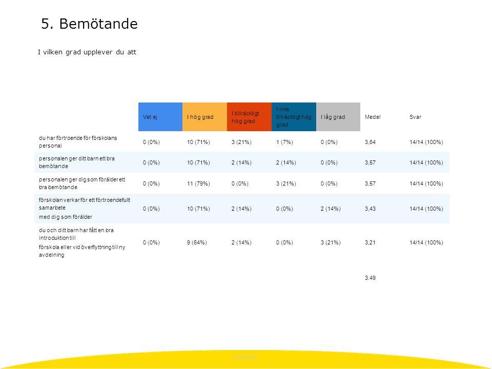 10/3/2015 Vet ejI hög grad I tillräckligt hög grad I inte tillräckligt hög grad I låg gradMedelSvar du har förtroende för förskolans personal 0 (0%)10 (71%)3 (21%)1 (7%)0 (0%)3,6414/14 (100%) personalen ger ditt barn ett bra bemötande 0 (0%)10 (71%)2 (14%) 0 (0%)3,5714/14 (100%) personalen ger dig som förälder ett bra bemötande 0 (0%)11 (79%)0 (0%)3 (21%)0 (0%)3,5714/14 (100%) förskolan verkar för ett förtroendefullt samarbete med dig som förälder 0 (0%)10 (71%)2 (14%)0 (0%)2 (14%)3,4314/14 (100%) du och ditt barn har fått en bra introduktion till förskola eller vid överflyttning till ny avdelning 0 (0%)9 (64%)2 (14%)0 (0%)3 (21%)3,2114/14 (100%) 3.49 I vilken grad upplever du att 5.