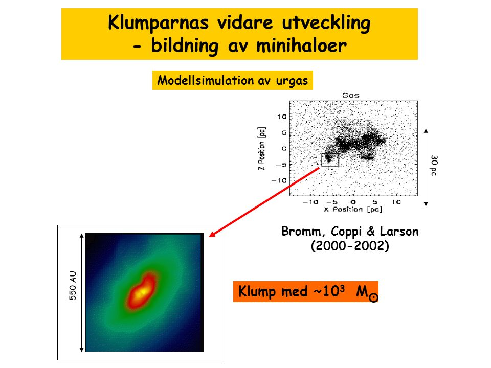 30 pc Bromm, Coppi & Larson (2000-2002) Modellsimulation av urgas 550 AU Klumparnas vidare utveckling - bildning av minihaloer Klump med ~10 3 M.