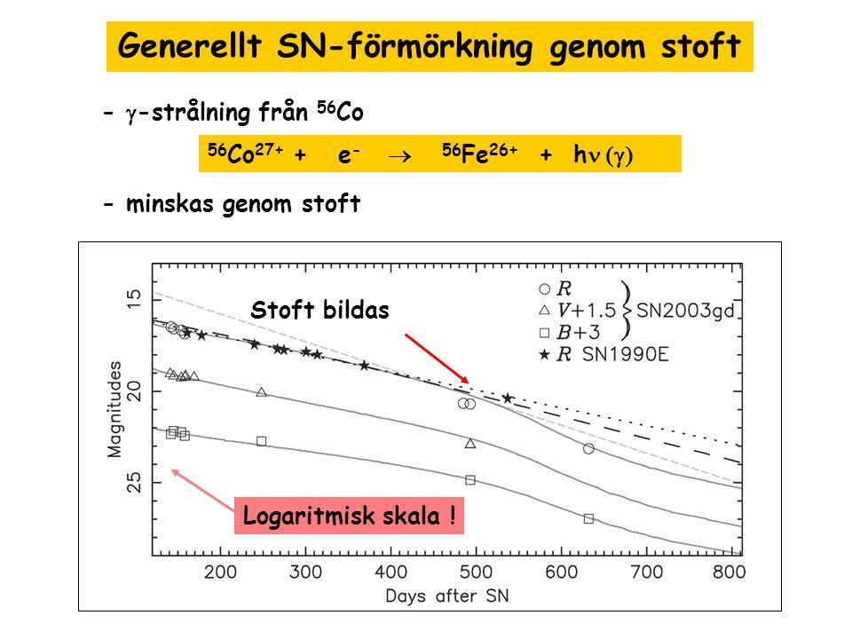 Generellt SN-förmörkning genom stoft -  -strålning från 56 Co - minskas genom stoft 56 Co 27+ + e -  56 Fe 26+ + h  Stoft bildas Logaritmisk ska