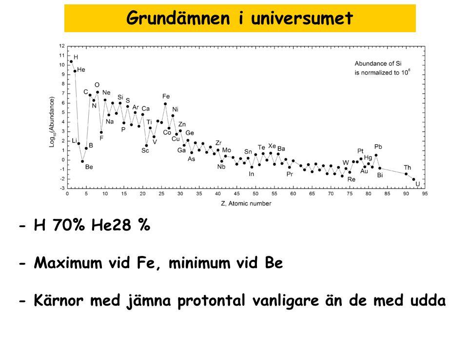 Grundämnen i universumet - H 70% He28 % - Maximum vid Fe, minimum vid Be - Kärnor med jämna protontal vanligare än de med udda