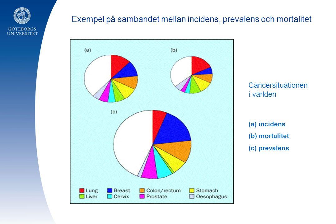 Cancersituationen i världen (a) incidens (b) mortalitet (c) prevalens Exempel på sambandet mellan incidens, prevalens och mortalitet