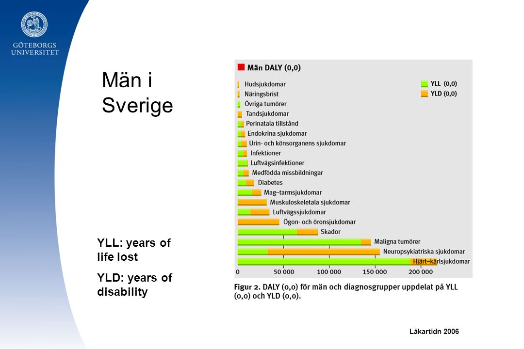 Män i Sverige YLL: years of life lost YLD: years of disability Läkartidn 2006