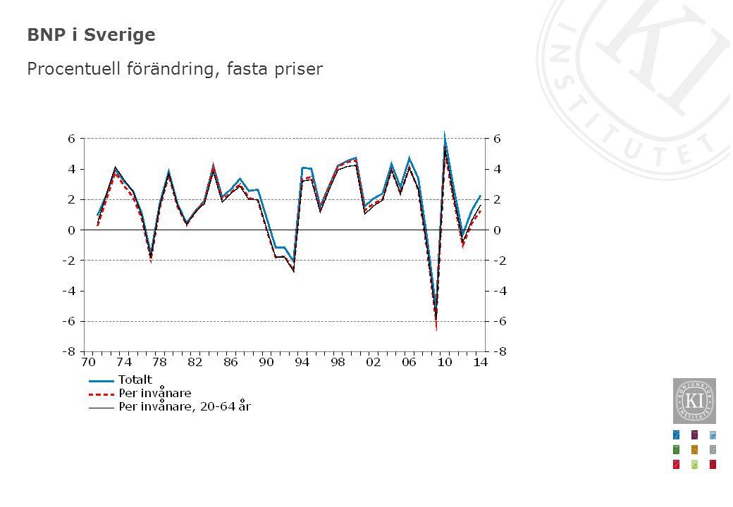 BNP i Sverige Procentuell förändring, fasta priser