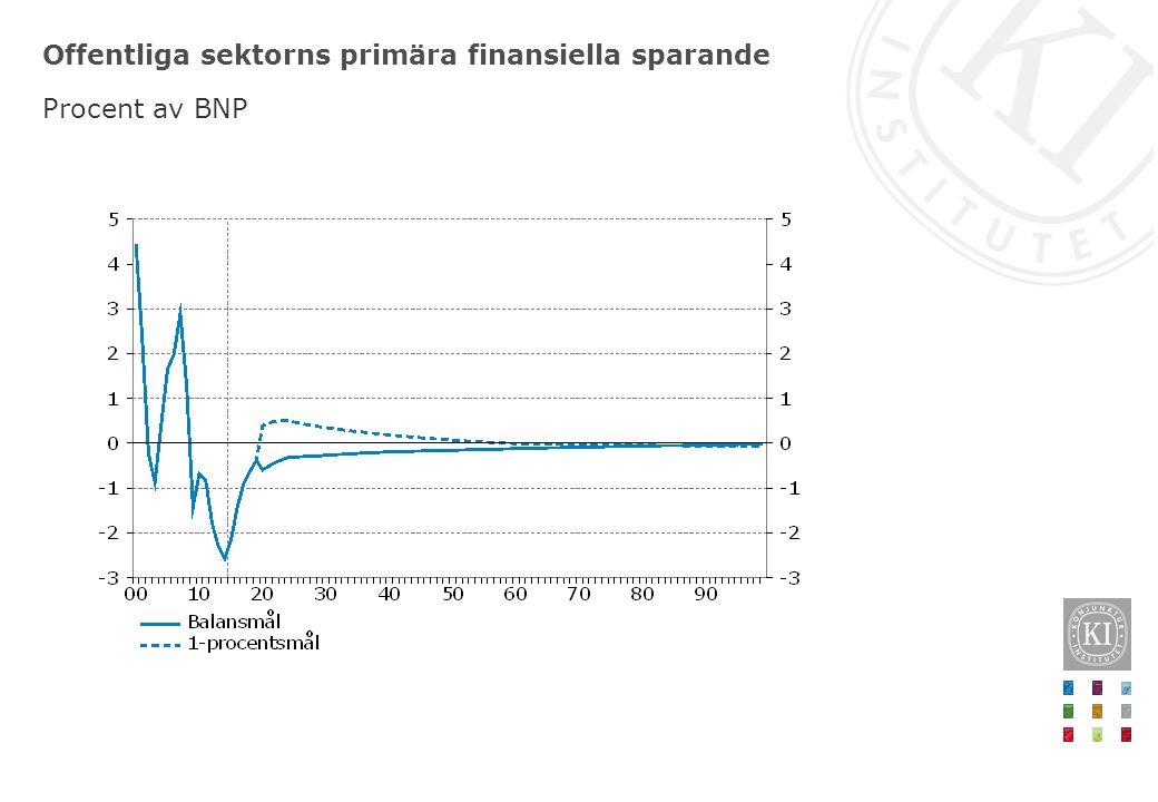 Offentliga sektorns primära finansiella sparande Procent av BNP