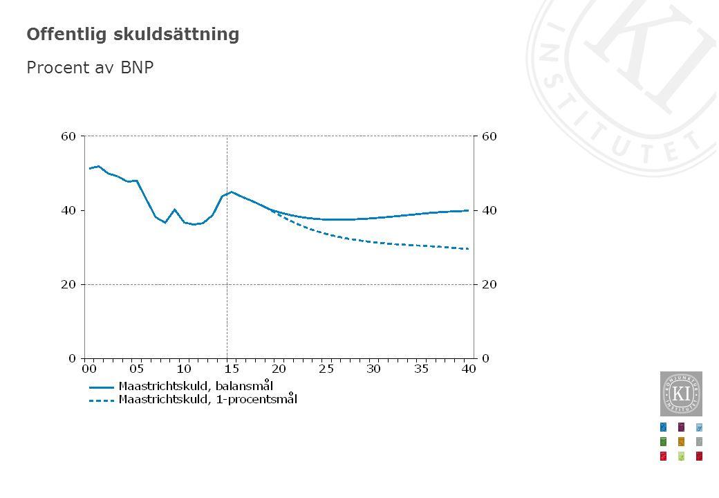 Offentlig skuldsättning Procent av BNP