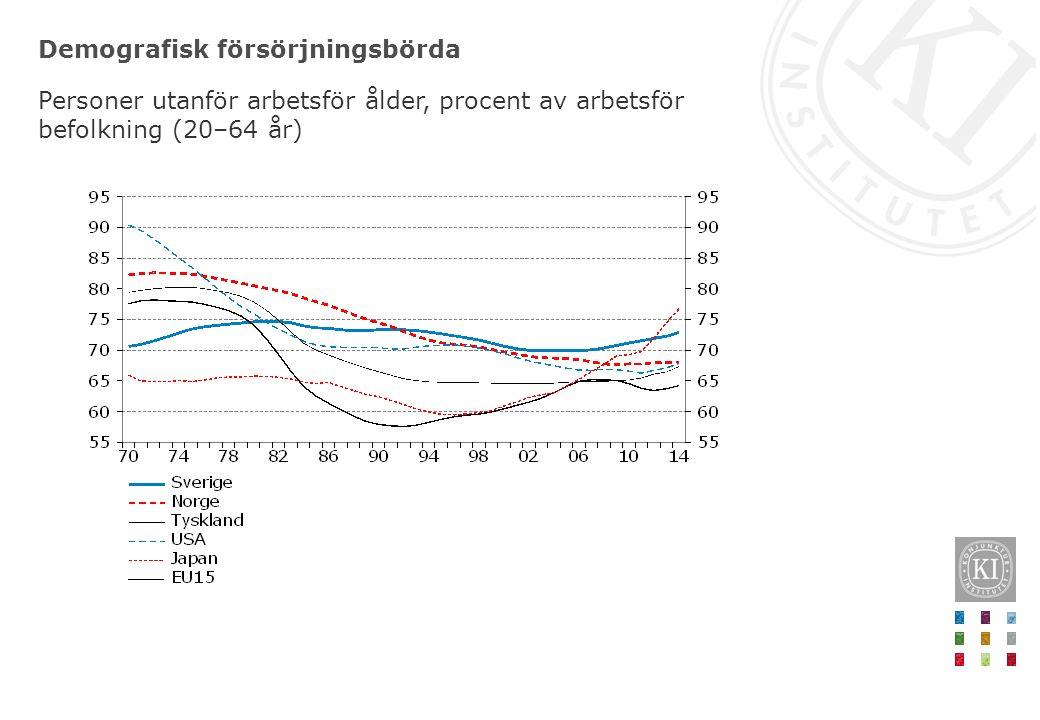 Demografisk försörjningsbörda Personer utanför arbetsför ålder, procent av arbetsför befolkning (20–64 år)