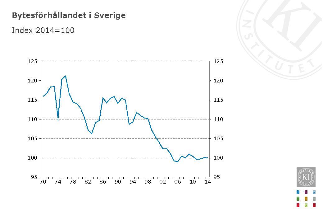 Bytesförhållandet i Sverige Index 2014=100