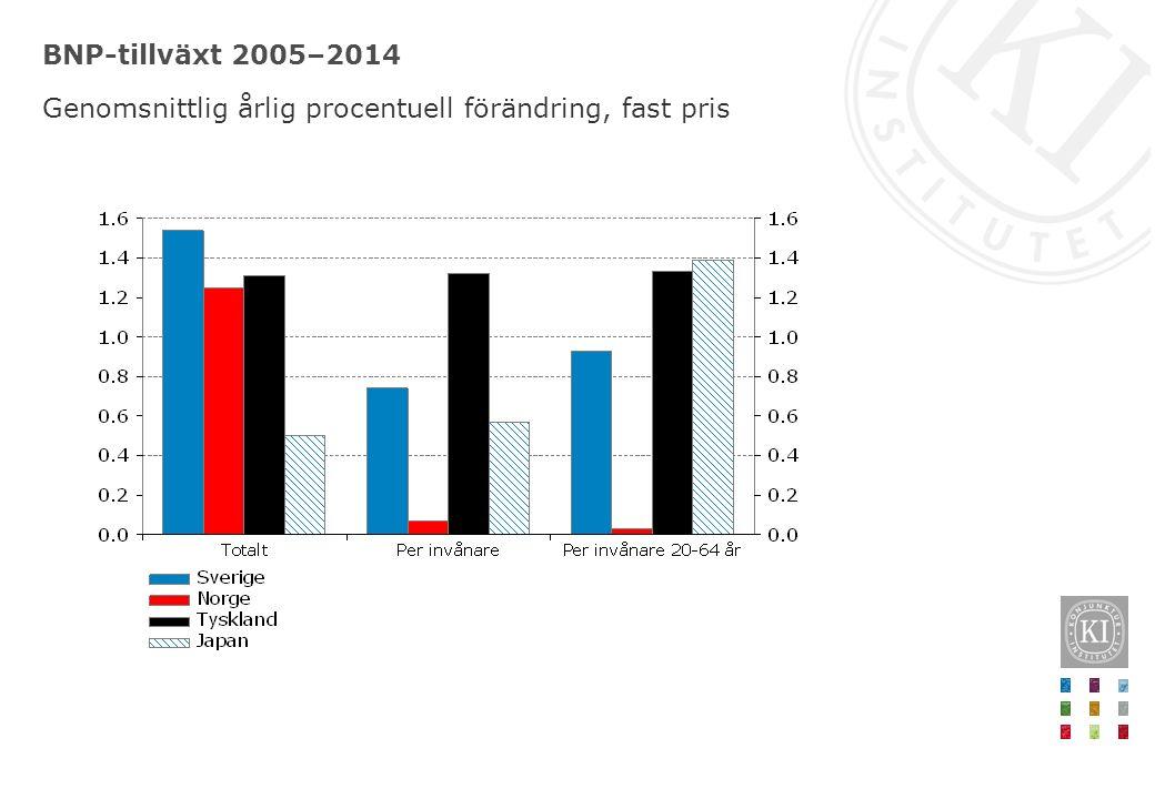 BNP-tillväxt 2005–2014 Genomsnittlig årlig procentuell förändring, fast pris