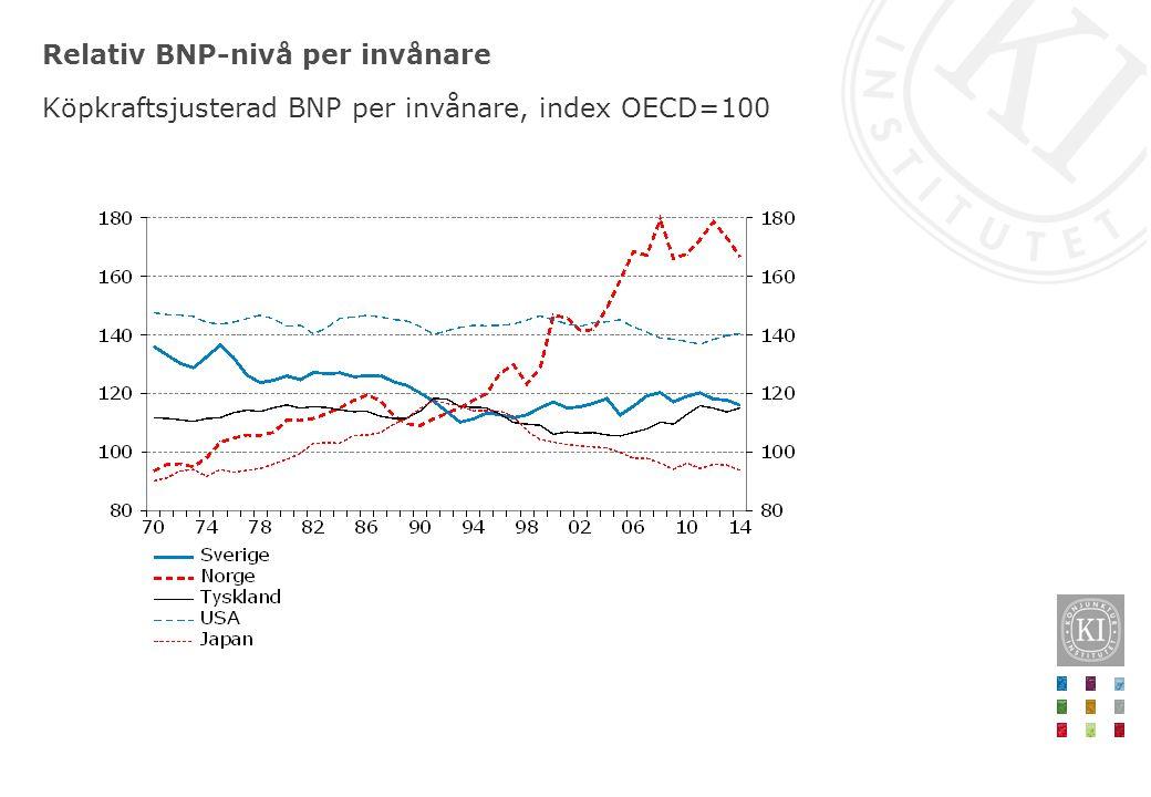Relativ BNP-nivå per invånare Köpkraftsjusterad BNP per invånare, index OECD=100