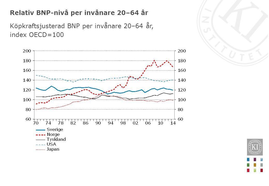 Relativ BNP-nivå per invånare 20–64 år Köpkraftsjusterad BNP per invånare 20–64 år, index OECD=100