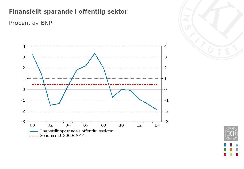 Finansiellt sparande i offentlig sektor Procent av BNP