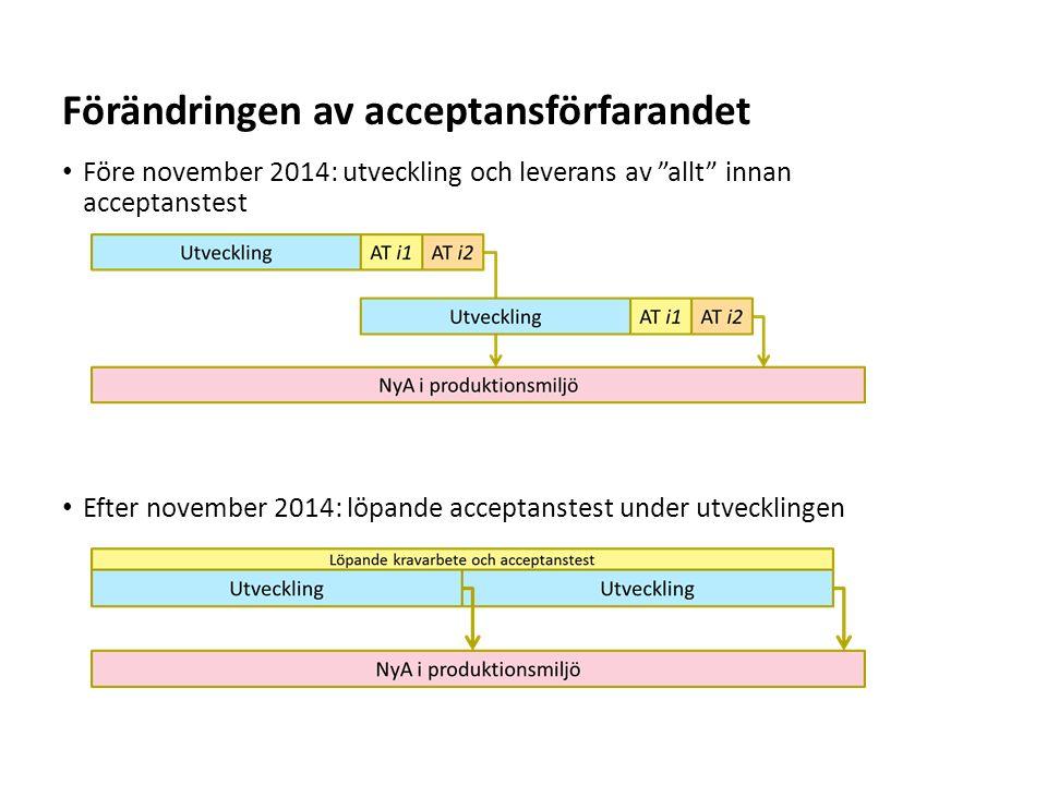 """Sv Före november 2014: utveckling och leverans av """"allt"""" innan acceptanstest Efter november 2014: löpande acceptanstest under utvecklingen Förändringe"""