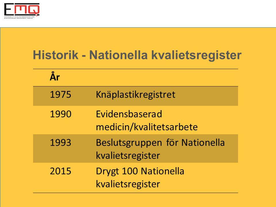 Historik - Nationella kvalietsregister År 1975Knäplastikregistret 1990Evidensbaserad medicin/kvalitetsarbete 1993Beslutsgruppen för Nationella kvalietsregister 2015Drygt 100 Nationella kvalietsregister
