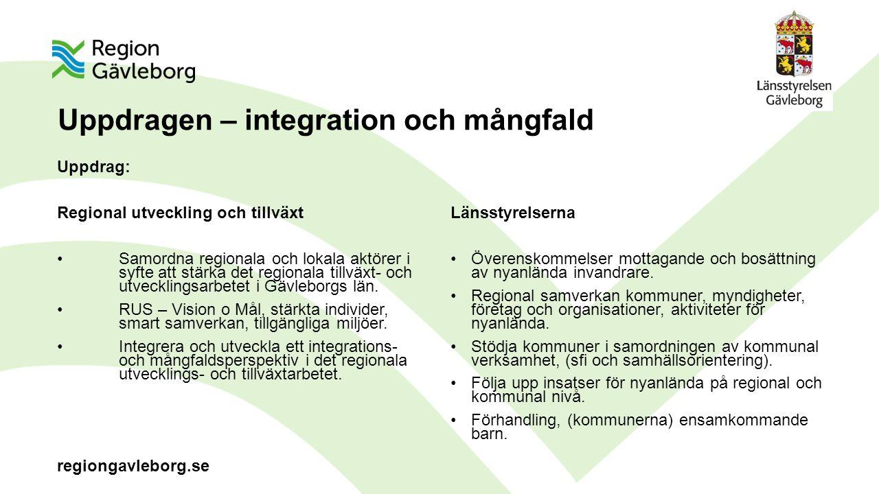 regiongavleborg.se Uppdragen – integration och mångfald Uppdrag: Regional utveckling och tillväxt Samordna regionala och lokala aktörer i syfte att stärka det regionala tillväxt- och utvecklingsarbetet i Gävleborgs län.