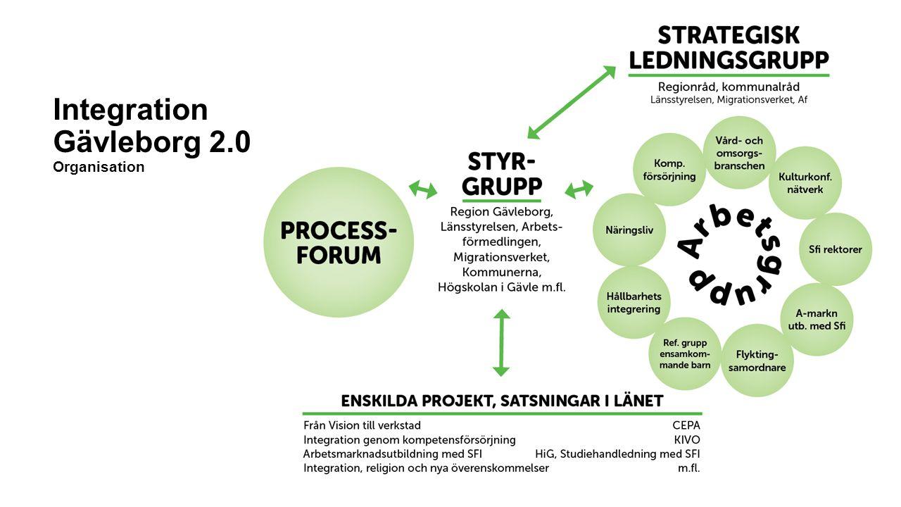 Integration Gävleborg 2.0 Organisation