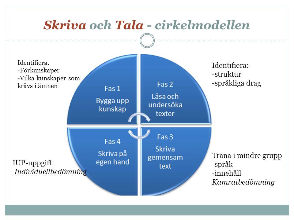 Skriva och Tala - cirkelmodellen Identifiera: -Förkunskaper -Vilka kunskaper som krävs i ämnen IUP-uppgift Individuellbedömning Träna i mindre grupp -språk -innehåll Kamratbedömning Identifiera: -struktur -språkliga drag