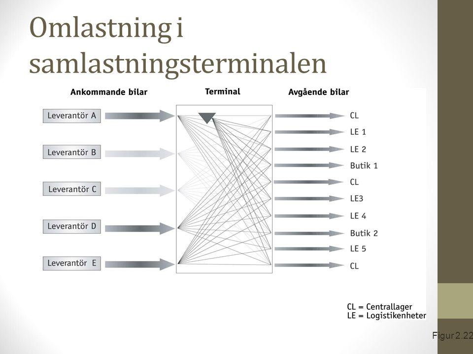 Omlastning i samlastningsterminalen Figur 2.22