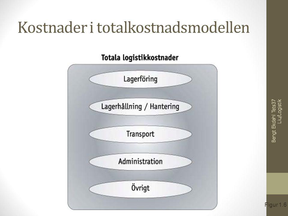 Kostnader i totalkostnadsmodellen Figur 1.6 Bengt Ekdahl Tets37 Liu/Logistik