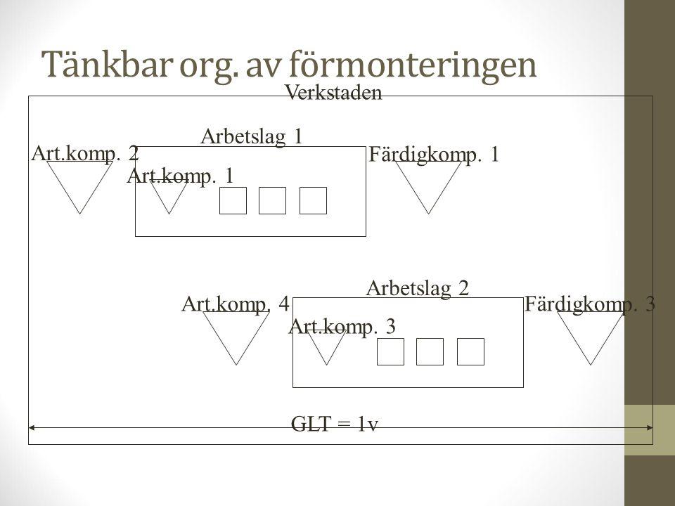 Tänkbar org. av förmonteringen Arbetslag 1 Art.komp. 2 Art.komp. 1 Färdigkomp. 1 Arbetslag 2 Art.komp. 4 Art.komp. 3 Färdigkomp. 3 Verkstaden GLT = 1v