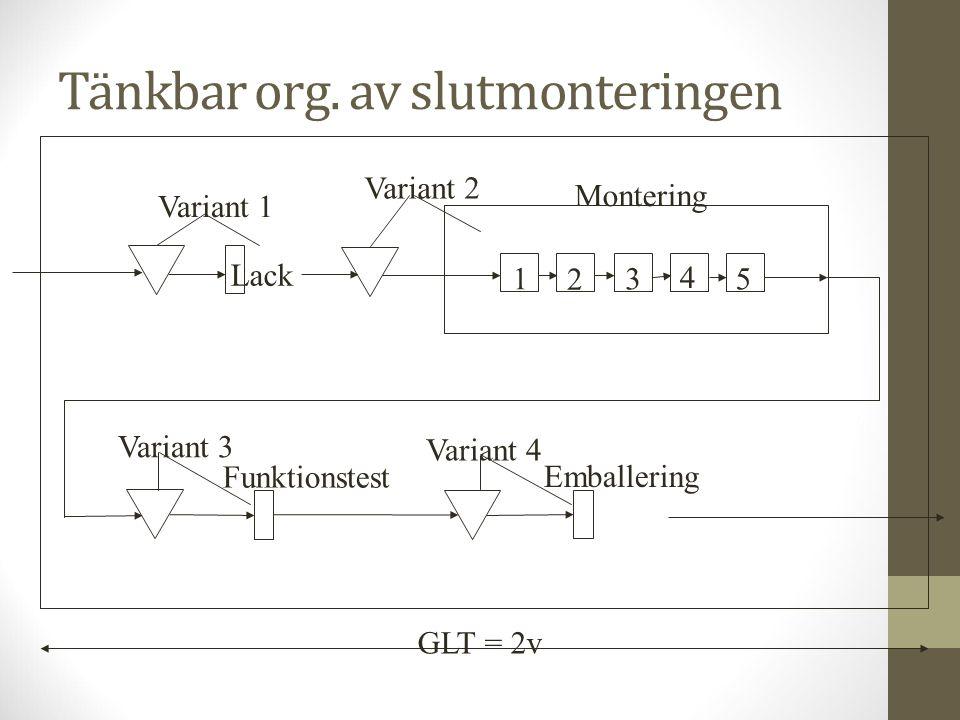 Tänkbar org. av slutmonteringen GLT = 2v 1 2 3 4 5 Lack Variant 1 Variant 2 Montering Variant 3 Funktionstest Variant 4 Emballering