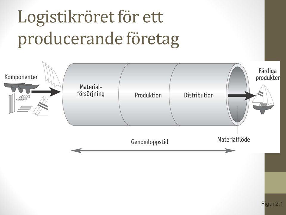 Distributionskanal med industrigrossist Figur 2.18
