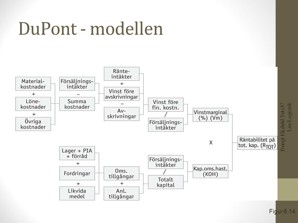 Lönsamhetsdiagram Bengt Ekdahl Tets37 Liu/Logistik Figur 6.15