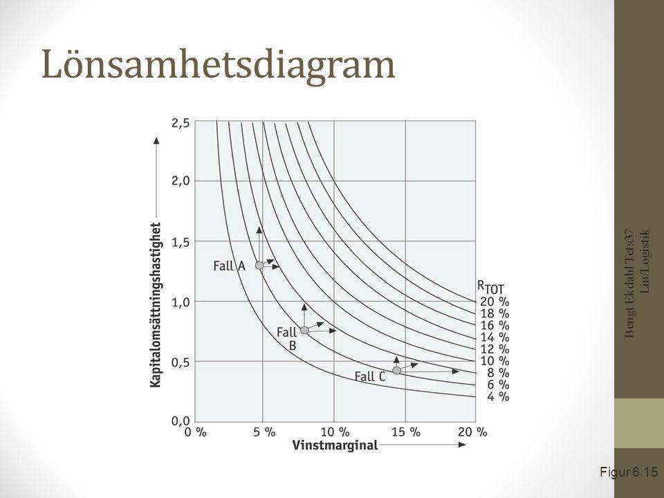 Påverkan på nyckeltalen i DuPont Bengt Ekdahl Tets37 Liu/Logistik Figur 6.18