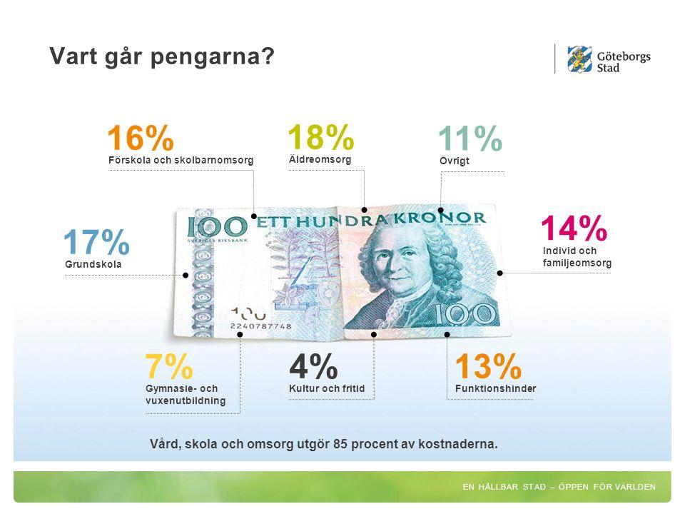 Vart går pengarna? Förskola och skolbarnomsorg 16% Äldreomsorg 18% 11% Övrigt 14% Individ och familjeomsorg Grundskola 17% Gymnasie- och vuxenutbildni