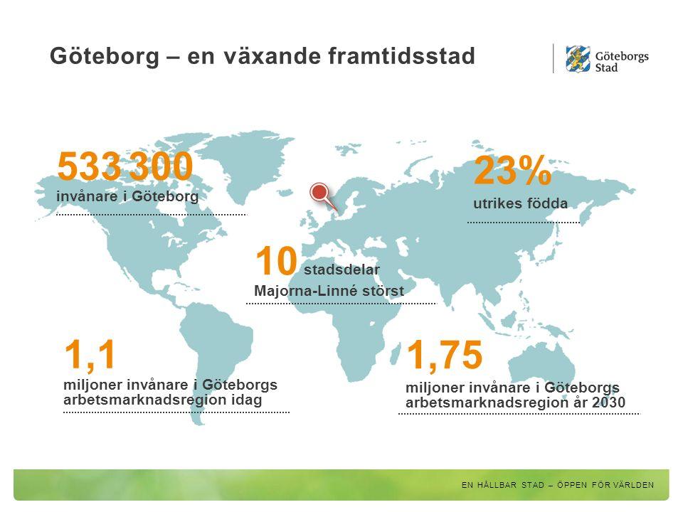 Göteborg – en växande framtidsstad EN HÅLLBAR STAD – ÖPPEN FÖR VÄRLDEN 533 300 invånare i Göteborg 23% utrikes födda 10 stadsdelar Majorna-Linné störs