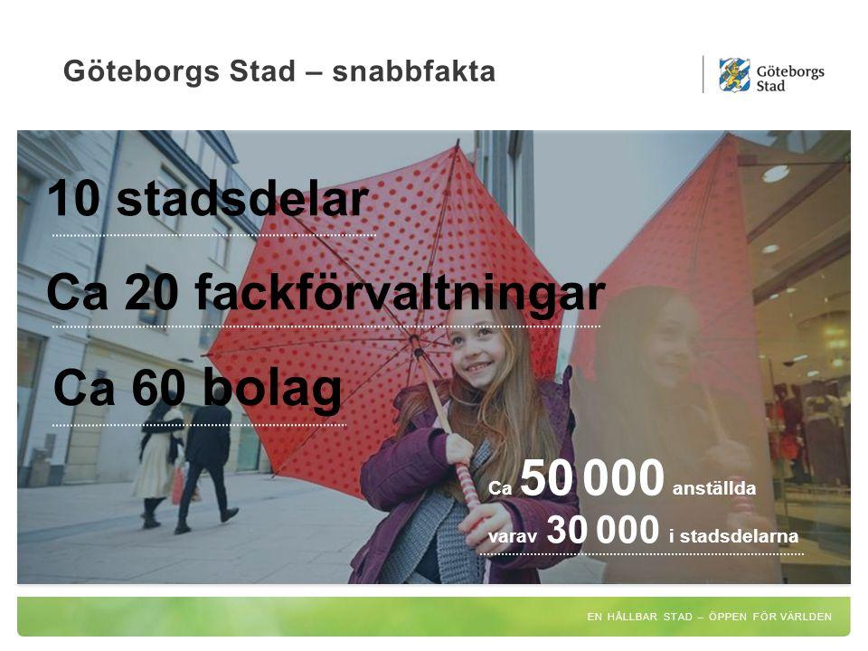 Göteborgs Stad – snabbfakta EN HÅLLBAR STAD – ÖPPEN FÖR VÄRLDEN 10 stadsdelar Ca 60 bolag Ca 20 fackförvaltningar Ca 50 000 anställda varav 30 000 i stadsdelarna