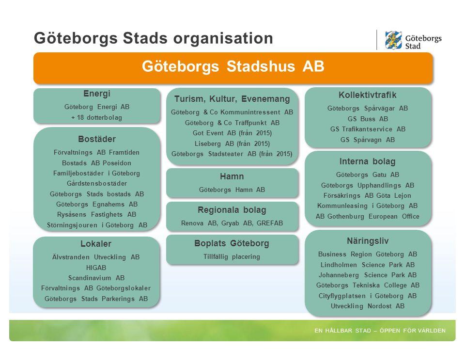 Göteborgs Stads organisation Göteborgs Stadshus AB Energi Göteborg Energi AB + 18 dotterbolag Energi Göteborg Energi AB + 18 dotterbolag Turism, Kultu