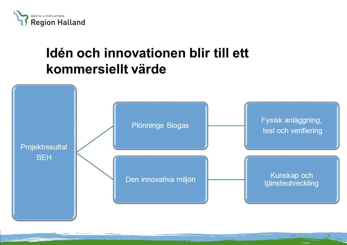 Idén och innovationen blir till ett kommersiellt värde Projektresultat BEH Plönninge Biogas Fysisk anläggning, test och verifiering Den innovativa mil