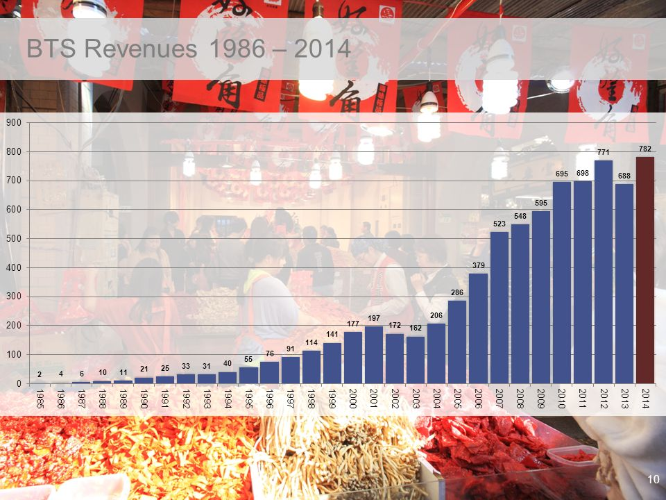 © BTS Group AB (publ.) 2015 10 BTS Revenues 1986 – 2014