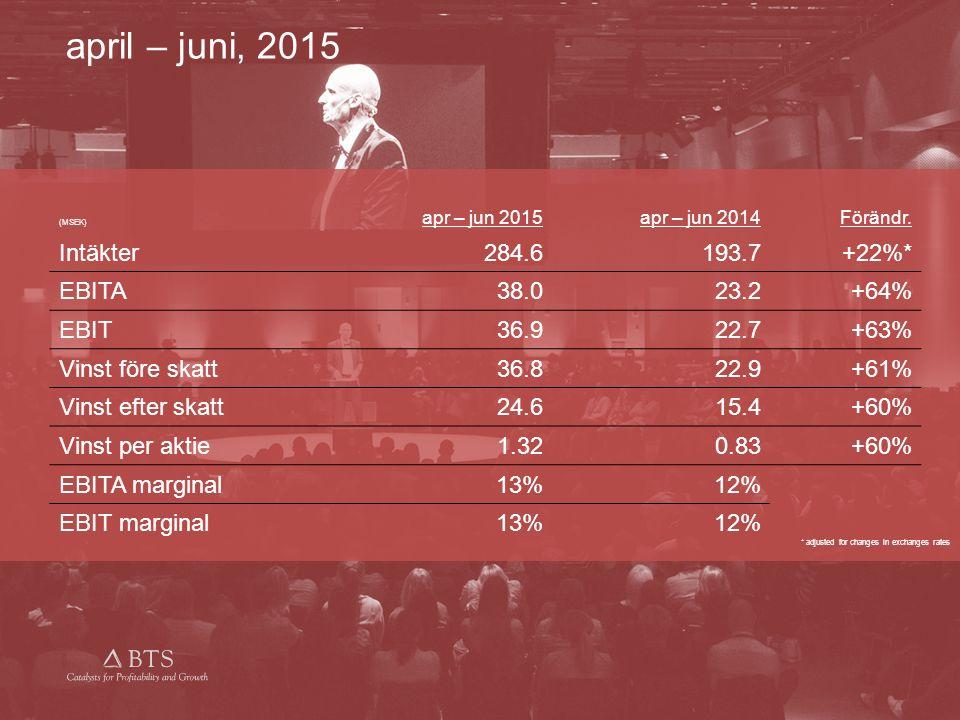 © BTS Group AB (publ.) 2015 apr – jun 2015apr – jun 2014Förändr. Intäkter284.6193.7+22%* EBITA38.023.2+64% EBIT36.922.7+63% Vinst före skatt36.822.9+6