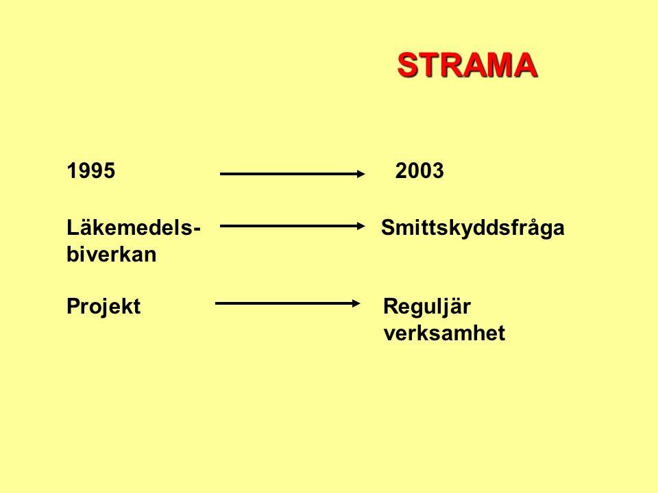 19952003 STRAMA Läkemedels- Smittskyddsfråga biverkan Projekt Reguljär verksamhet