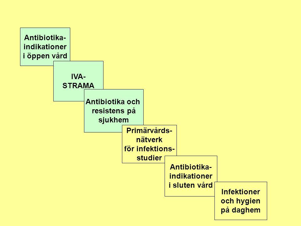 Antibiotika- indikationer i öppen vård IVA- STRAMA Antibiotika och resistens på sjukhem Primärvårds- nätverk för infektions- studier Antibiotika- indikationer i sluten vård Infektioner och hygien på daghem