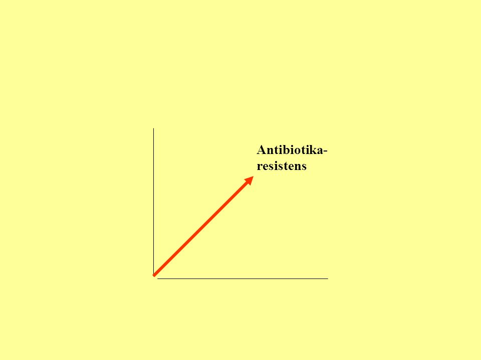 Antibiotika- resistens