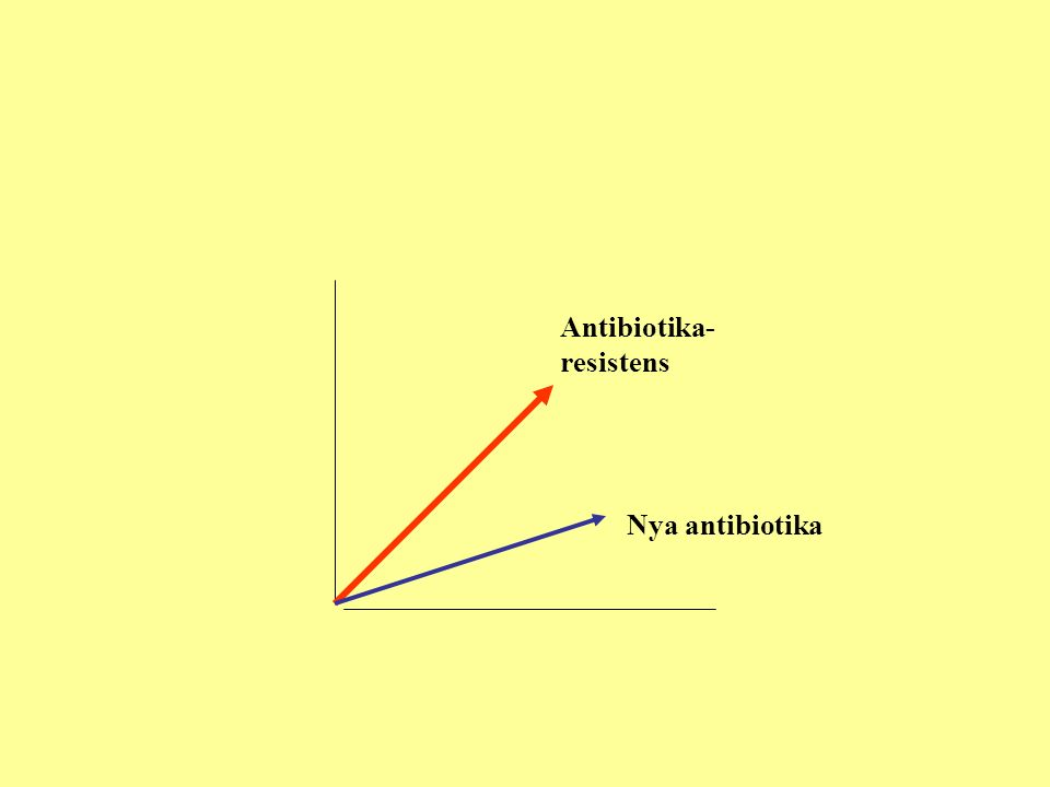 Antibiotika- resistens Nya antibiotika