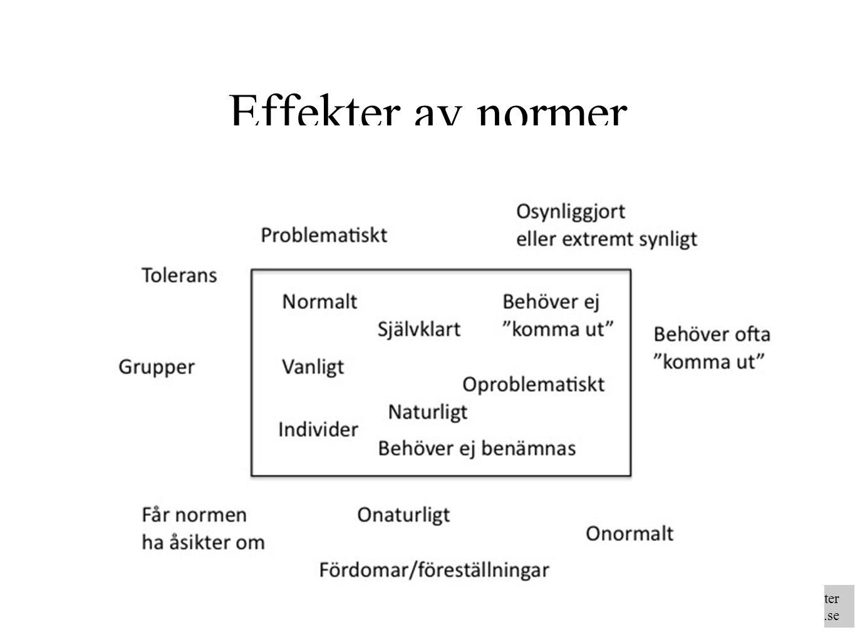 Riksförbundet för homosexuellas, bisexuellas och transpersoners rättigheter www.rfsl.se Effekter av normer