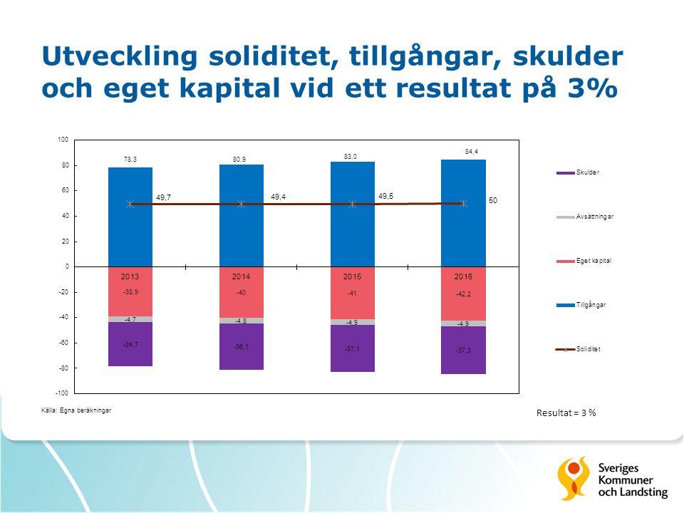 Utveckling soliditet, tillgångar, skulder och eget kapital vid ett resultat på 3%